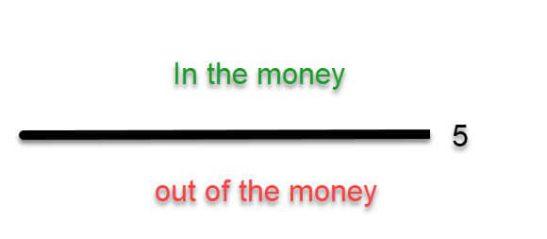 Опцион_вне_денег_и_в_деньгах